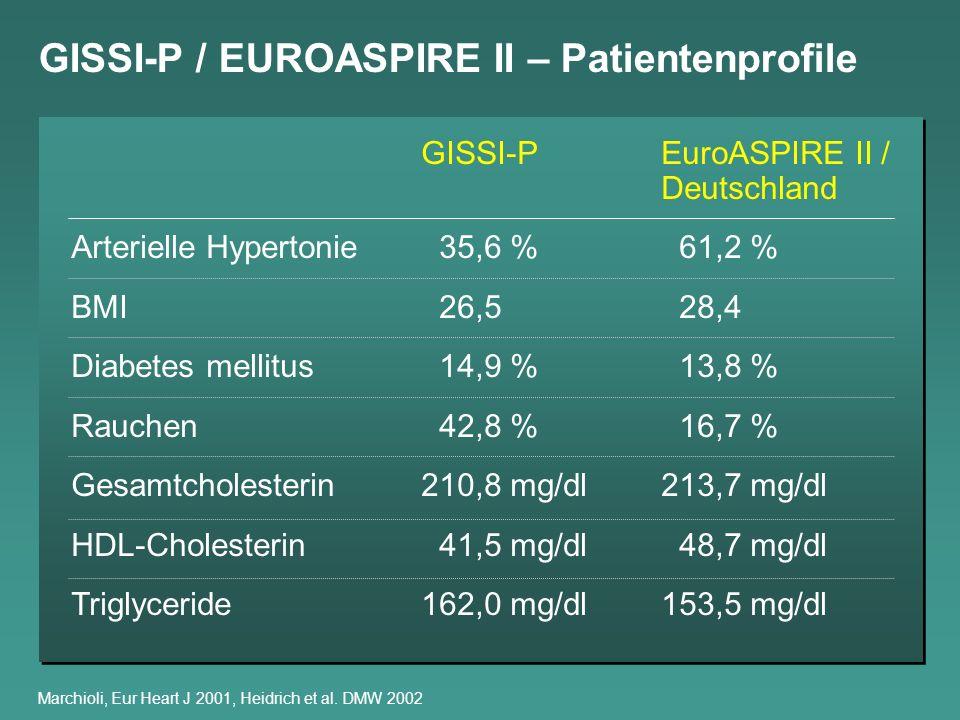 GISSI-P / EUROASPIRE II – Patientenprofile
