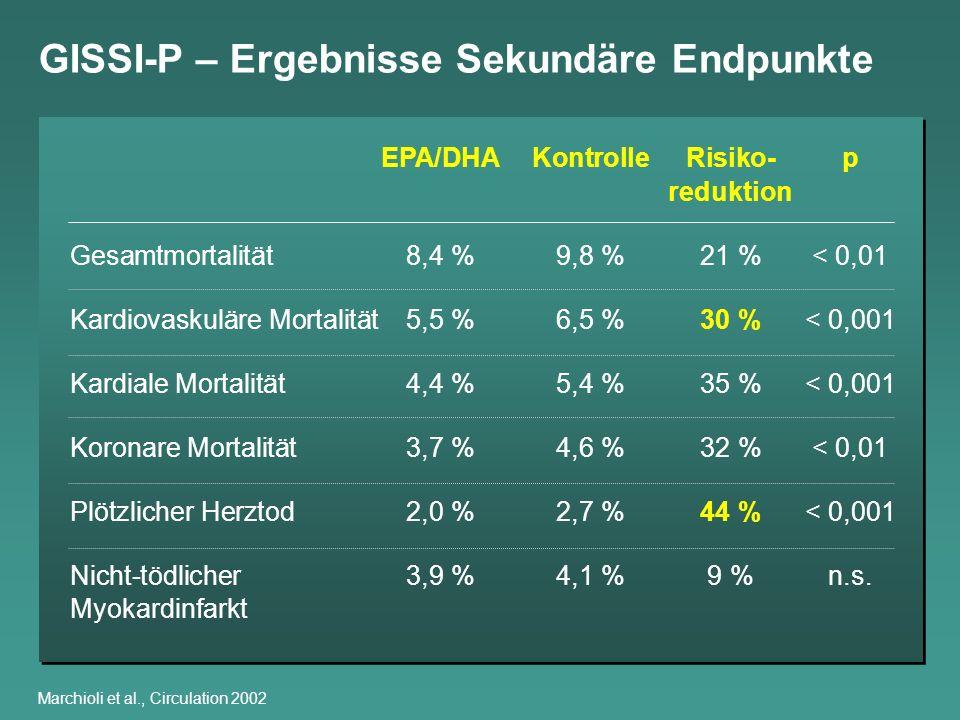 GISSI-P – Ergebnisse Sekundäre Endpunkte