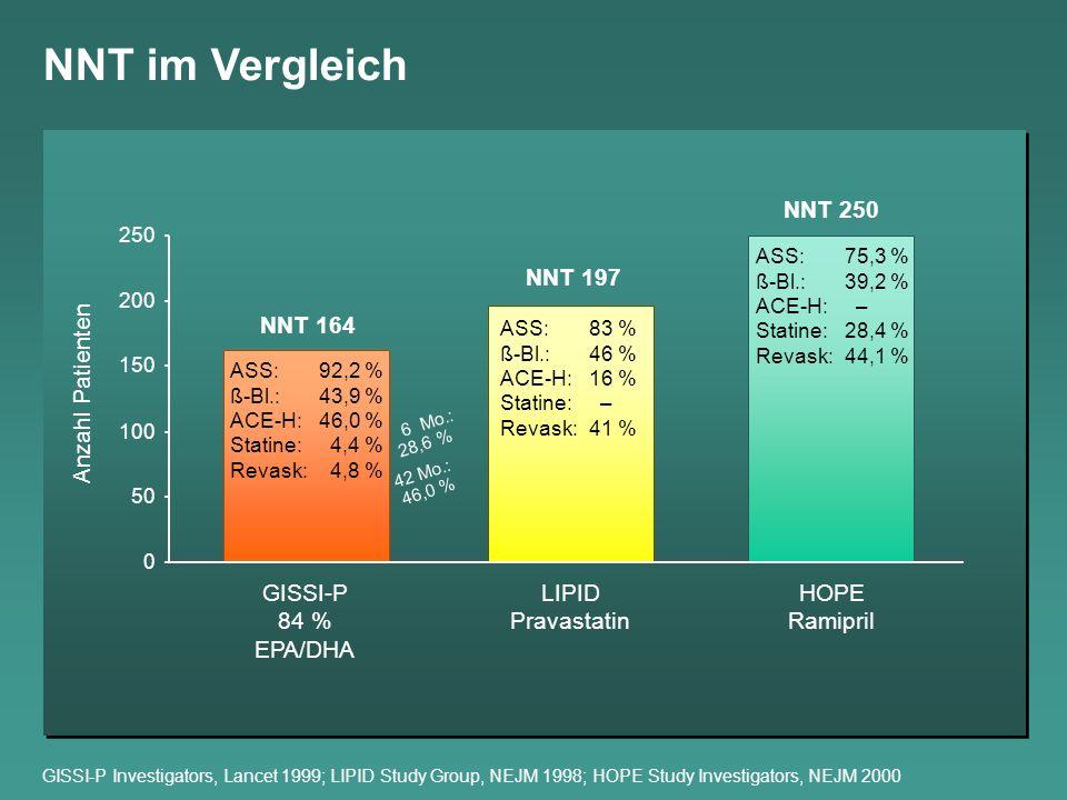 NNT im Vergleich NNT 250 NNT 197 NNT 164 Anzahl Patienten GISSI-P