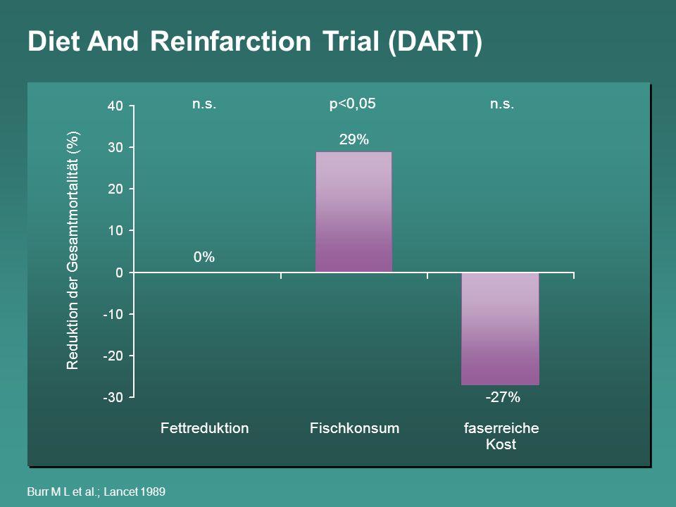 Reduktion der Gesamtmortalität (%)