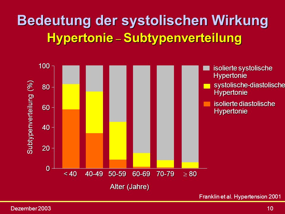 Bedeutung der systolischen Wirkung Hypertonie – Subtypenverteilung