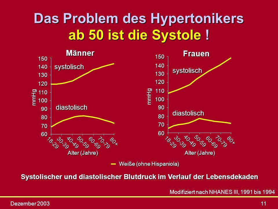 Das Problem des Hypertonikers ab 50 ist die Systole !
