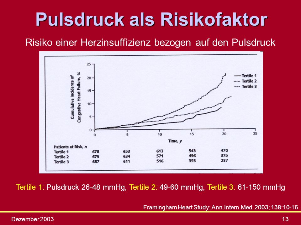 Pulsdruck als Risikofaktor