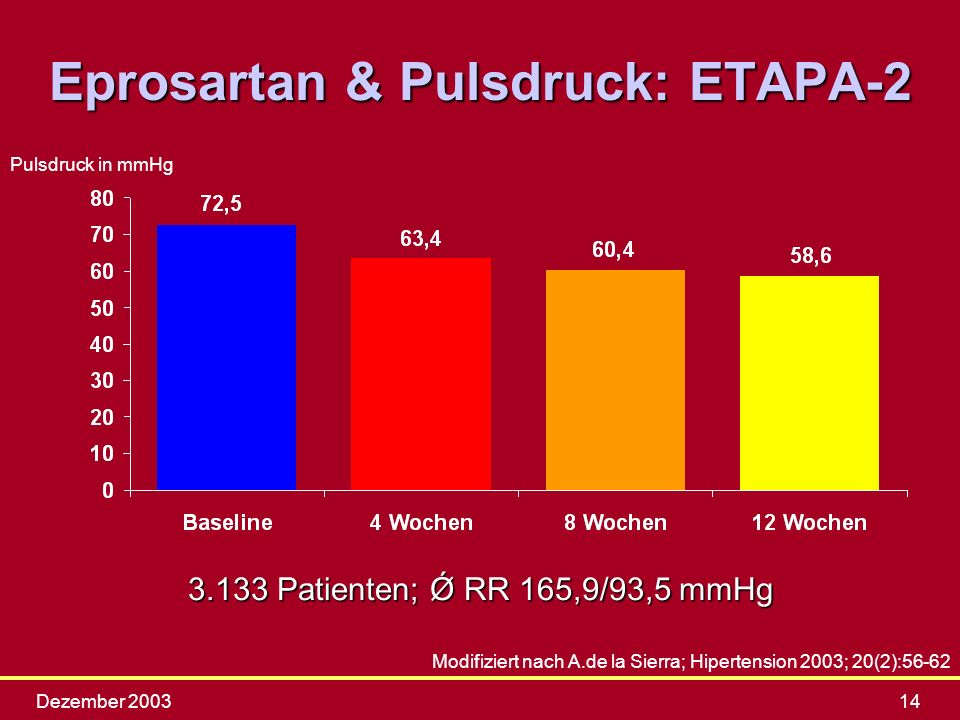 Eprosartan & Pulsdruck: ETAPA-2