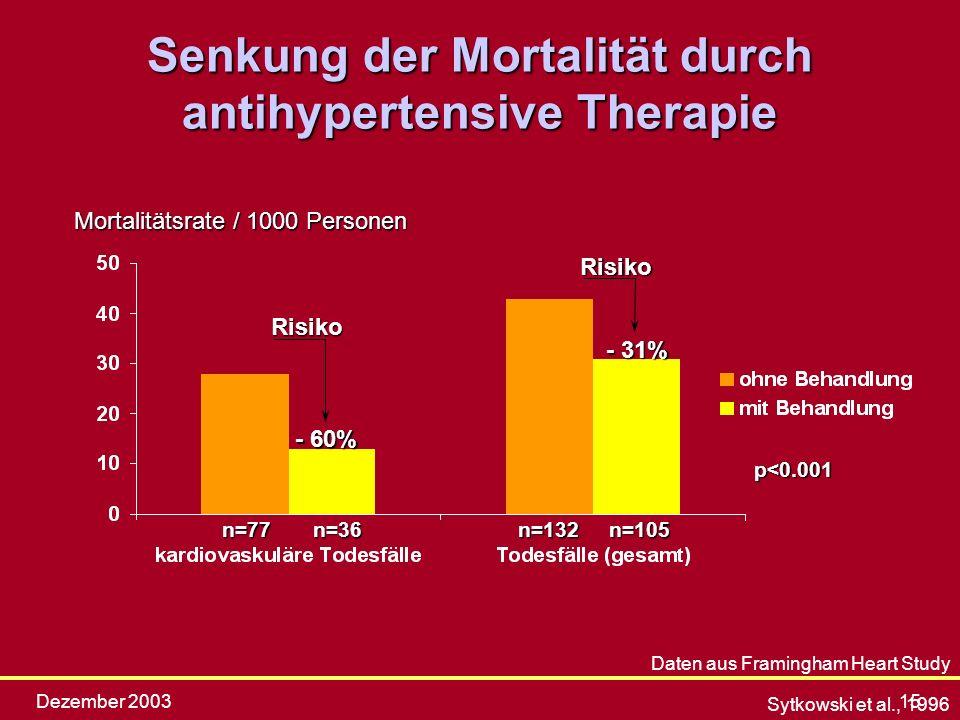 Senkung der Mortalität durch antihypertensive Therapie
