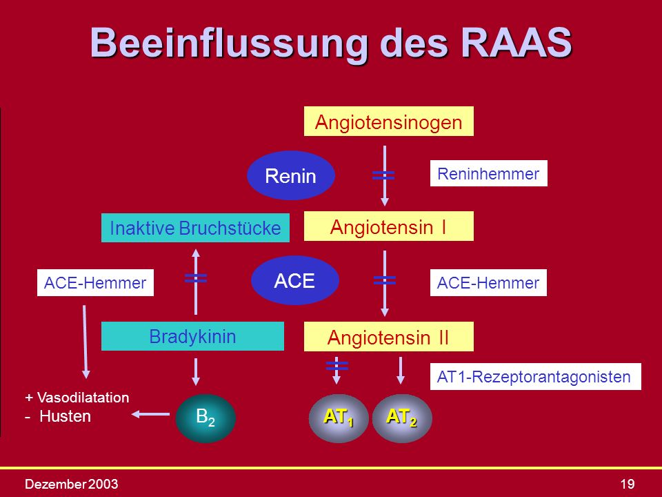 Beeinflussung des RAAS
