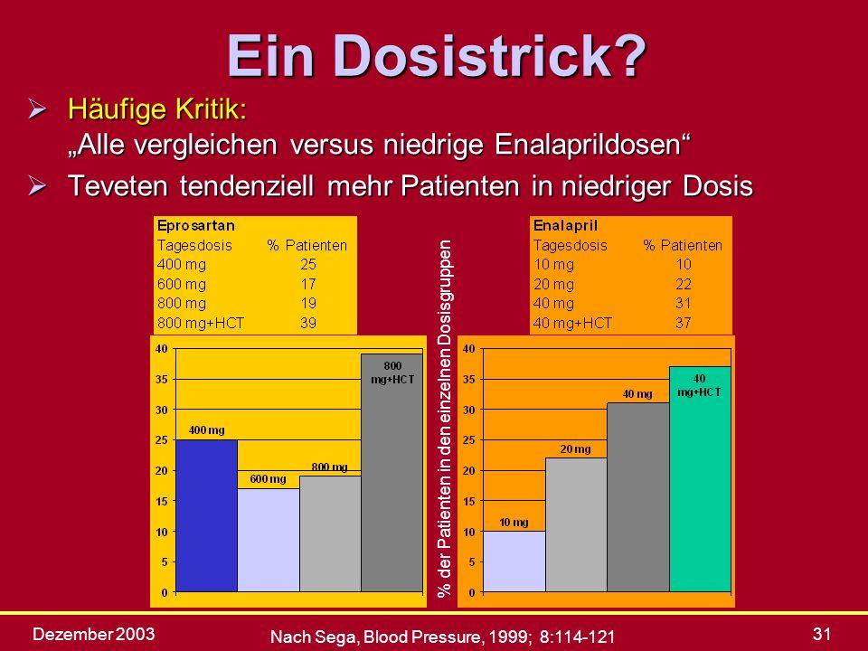 """Ein Dosistrick Häufige Kritik: """"Alle vergleichen versus niedrige Enalaprildosen Teveten tendenziell mehr Patienten in niedriger Dosis."""
