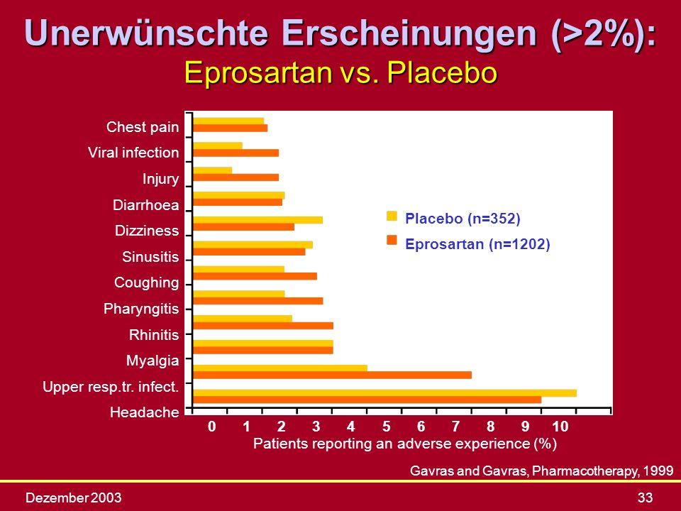 Unerwünschte Erscheinungen (>2%): Eprosartan vs. Placebo