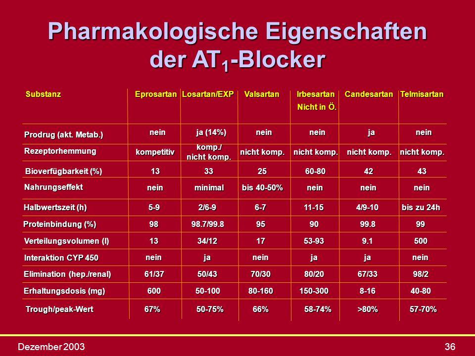 Pharmakologische Eigenschaften