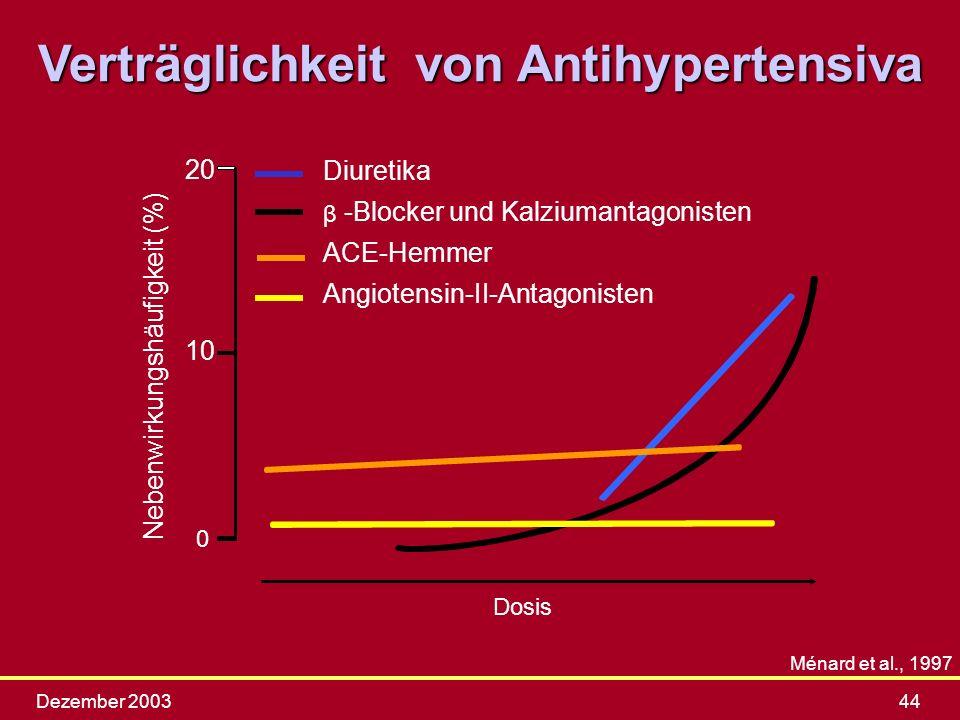 Verträglichkeit von Antihypertensiva