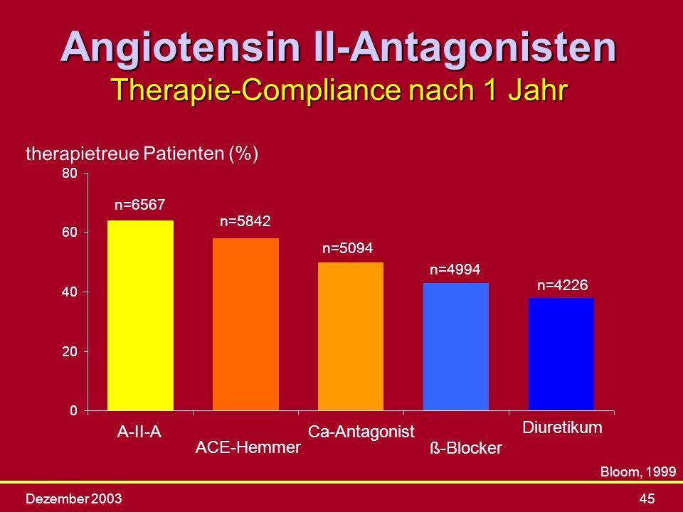 Angiotensin II-Antagonisten Therapie-Compliance nach 1 Jahr