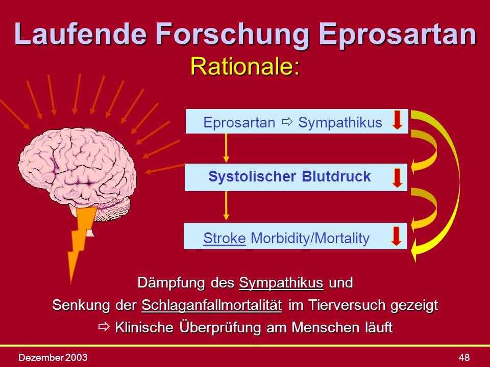 Laufende Forschung Eprosartan Systolischer Blutdruck
