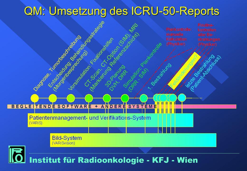 QM: Umsetzung des ICRU-50-Reports