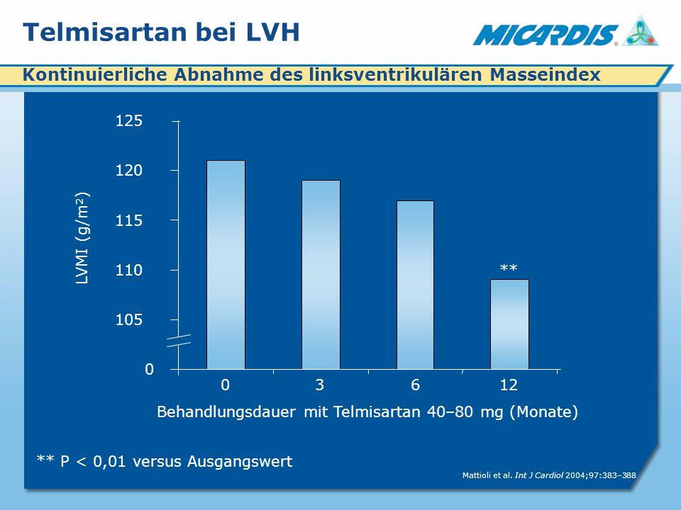 Behandlungsdauer mit Telmisartan 40–80 mg (Monate)