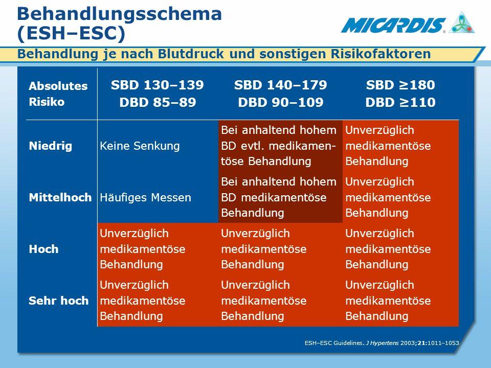 Behandlungsschema (ESH–ESC)