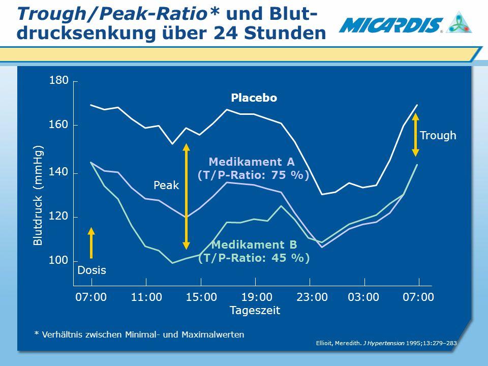 Trough/Peak-Ratio* und Blut-drucksenkung über 24 Stunden