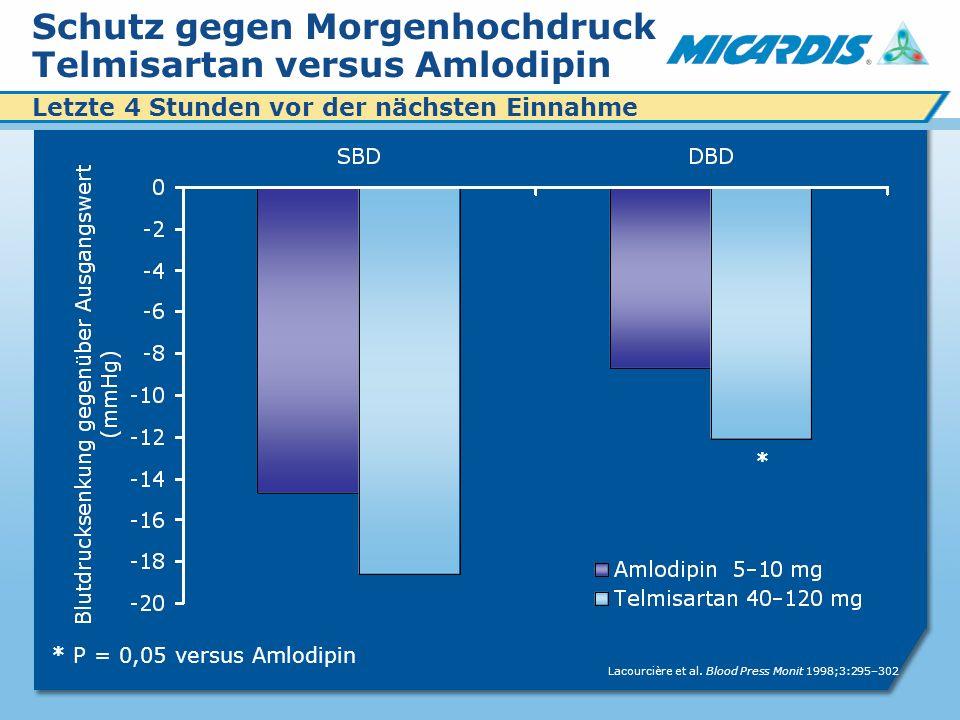 Schutz gegen Morgenhochdruck Telmisartan versus Amlodipin