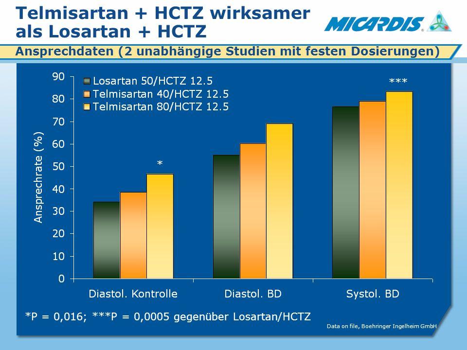 Telmisartan + HCTZ wirksamer als Losartan + HCTZ