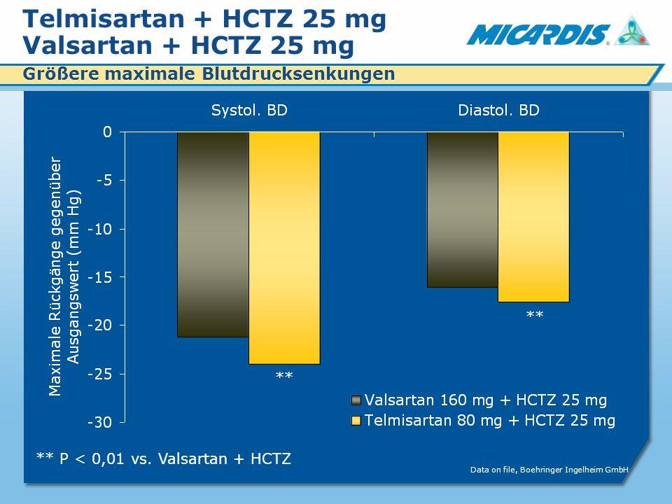 Telmisartan + HCTZ 25 mg Valsartan + HCTZ 25 mg