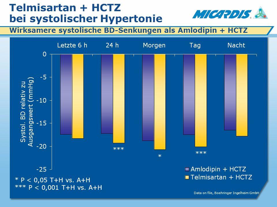Telmisartan + HCTZ bei systolischer Hypertonie