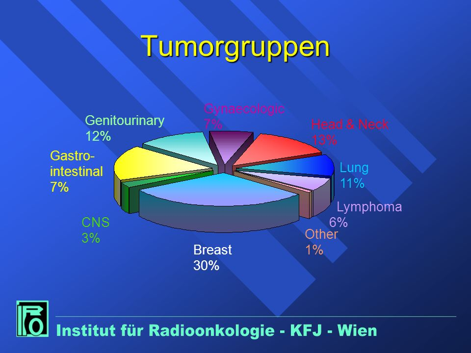 Tumorgruppen Gynaecologic 7% Genitourinary 12% Head & Neck 13%