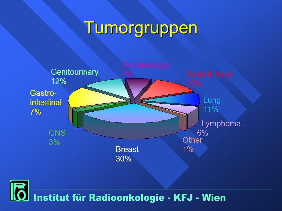 Tumorgruppen Gynaecologic 7% Genitourinary 12% Head & Neck 13%
