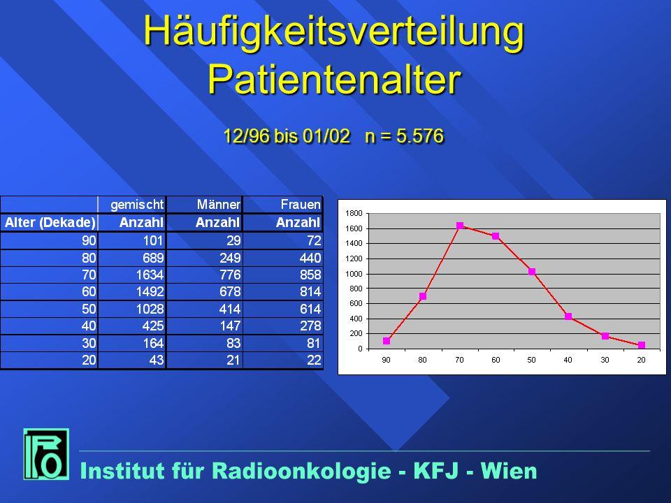 Häufigkeitsverteilung Patientenalter 12/96 bis 01/02 n = 5.576
