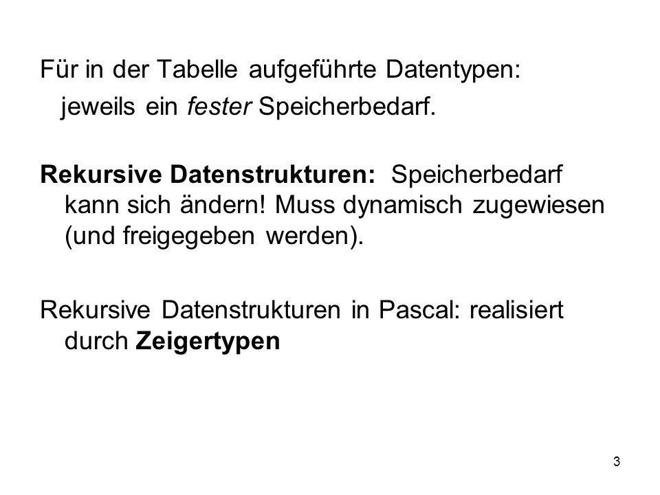 Für in der Tabelle aufgeführte Datentypen: