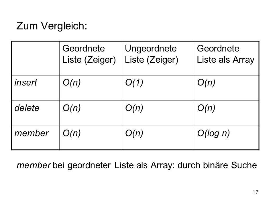Zum Vergleich: Geordnete Liste (Zeiger) Ungeordnete Liste (Zeiger)