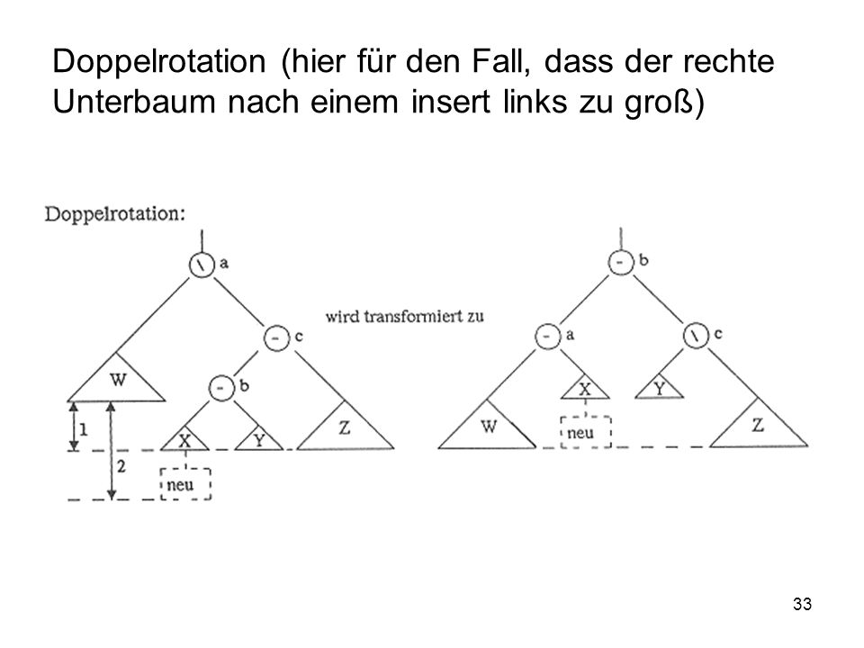 Doppelrotation (hier für den Fall, dass der rechte Unterbaum nach einem insert links zu groß)