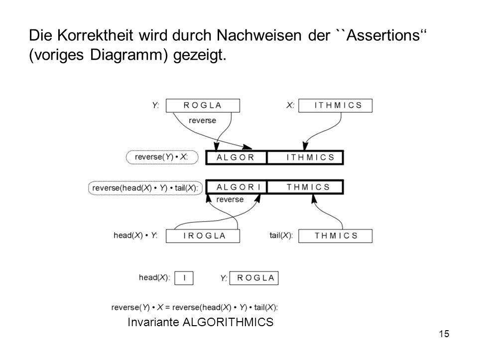Die Korrektheit wird durch Nachweisen der ``Assertions'' (voriges Diagramm) gezeigt.