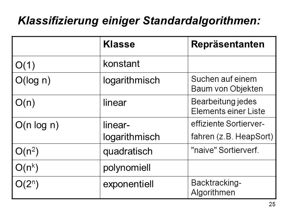 Klassifizierung einiger Standardalgorithmen: