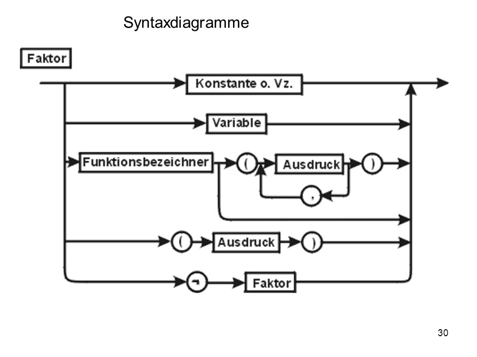 Syntaxdiagramme