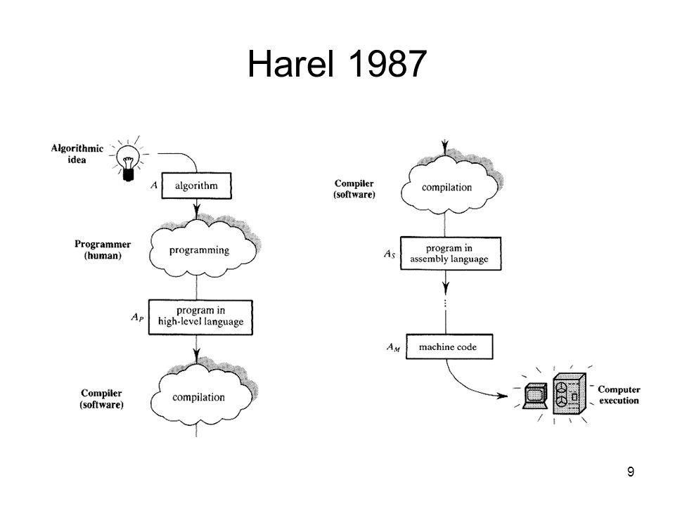Harel 1987