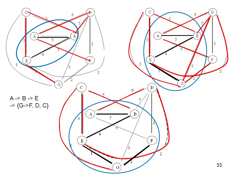A -> B -> E -> {G->F, D, C}