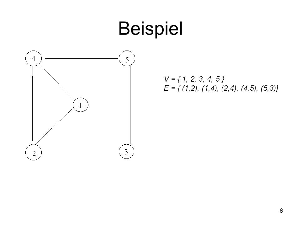 Beispiel V = { 1, 2, 3, 4, 5 } E = { (1,2), (1,4), (2,4), (4,5), (5,3)}