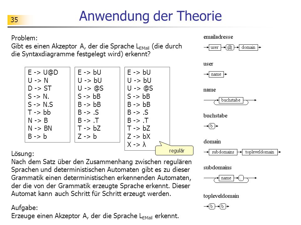 Anwendung der Theorie Problem: Gibt es einen Akzeptor A, der die Sprache LEMail (die durch die Syntaxdiagramme festgelegt wird) erkennt