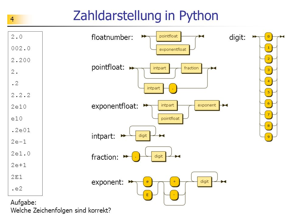 Zahldarstellung in Python