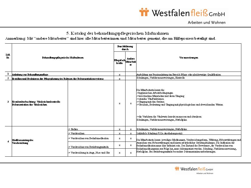 Umsetzungsbeispiel: Westfalenfleiß GmbH Wohnverbund