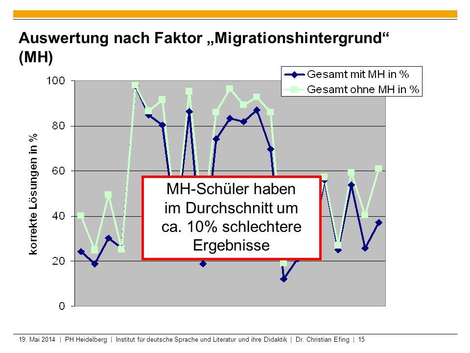 """Auswertung nach Faktor """"Migrationshintergrund (MH)"""