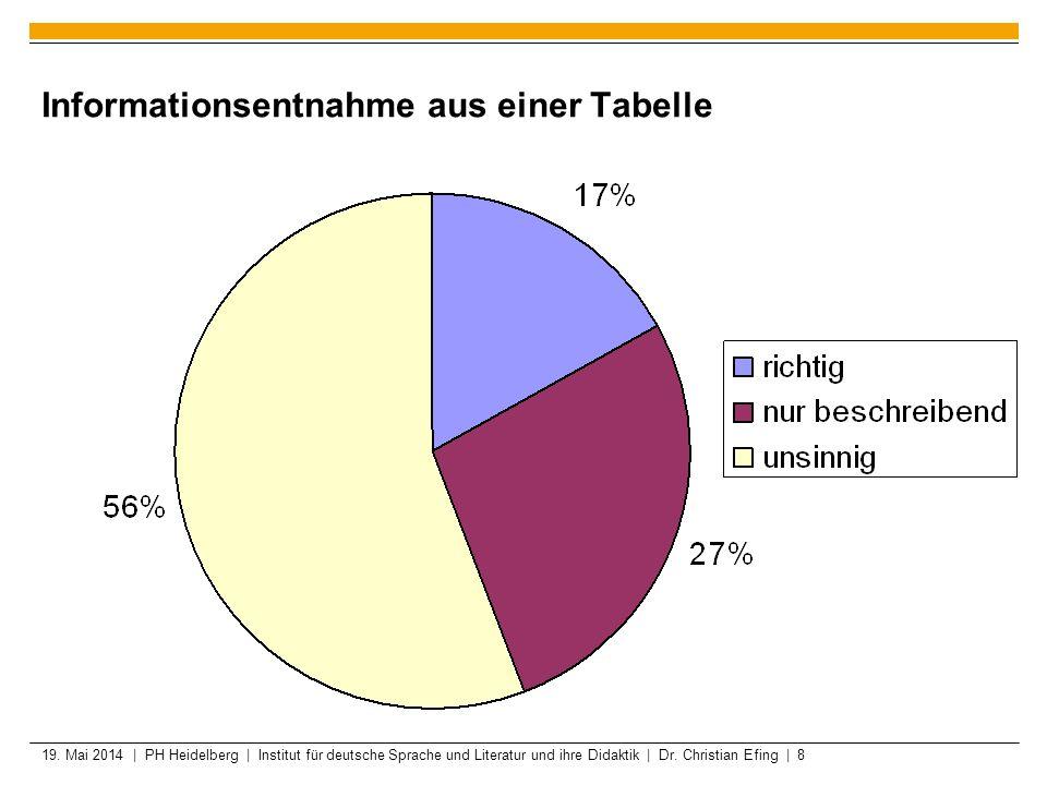 Informationsentnahme aus einer Tabelle