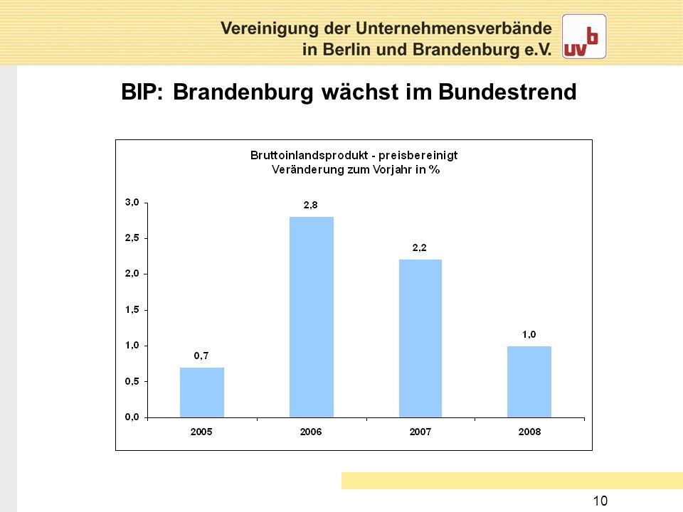 BIP: Brandenburg wächst im Bundestrend