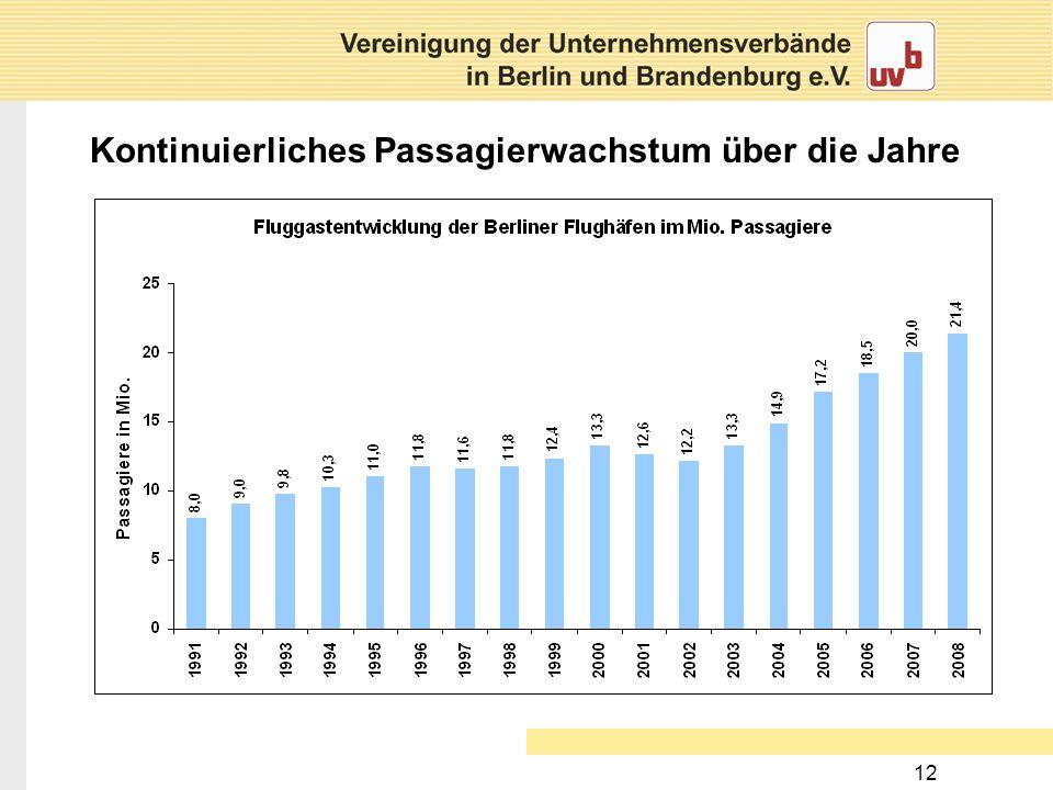 Kontinuierliches Passagierwachstum über die Jahre