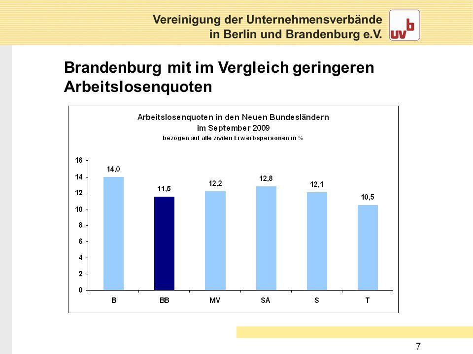 Brandenburg mit im Vergleich geringeren Arbeitslosenquoten
