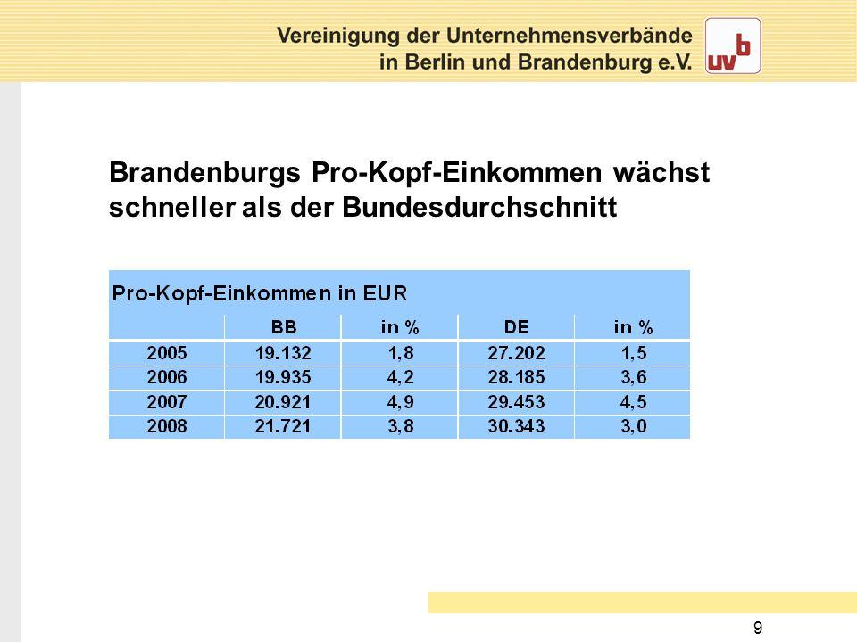 Brandenburgs Pro-Kopf-Einkommen wächst schneller als der Bundesdurchschnitt