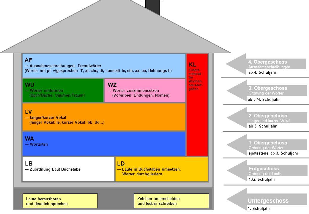 AF KL WU WZ LV WA LB LD Untergeschoss 4. Obergeschoss 3. Obergeschoss