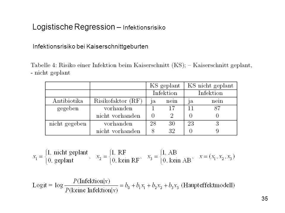 Logistische Regression – Infektionsrisiko