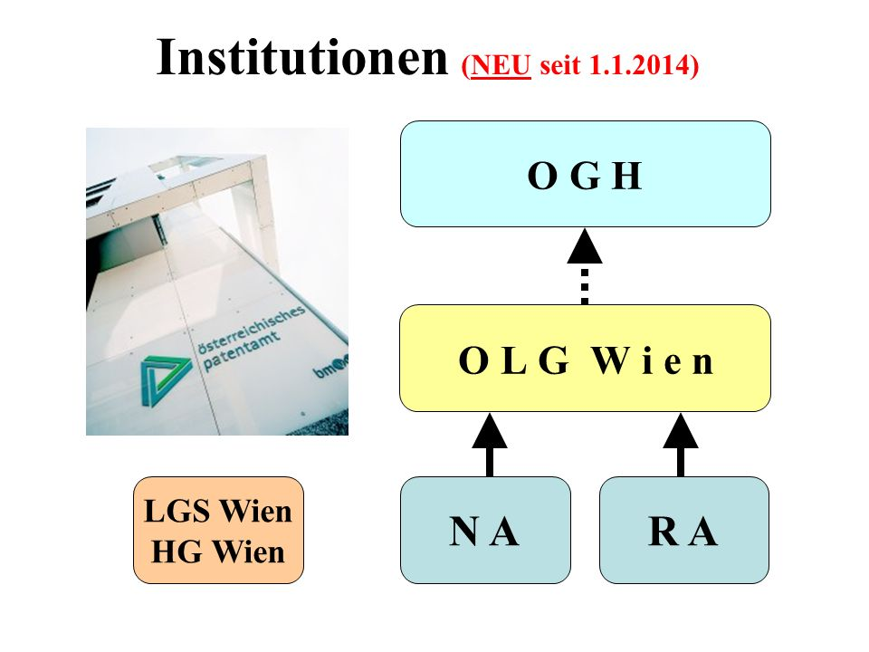 Institutionen (NEU seit )