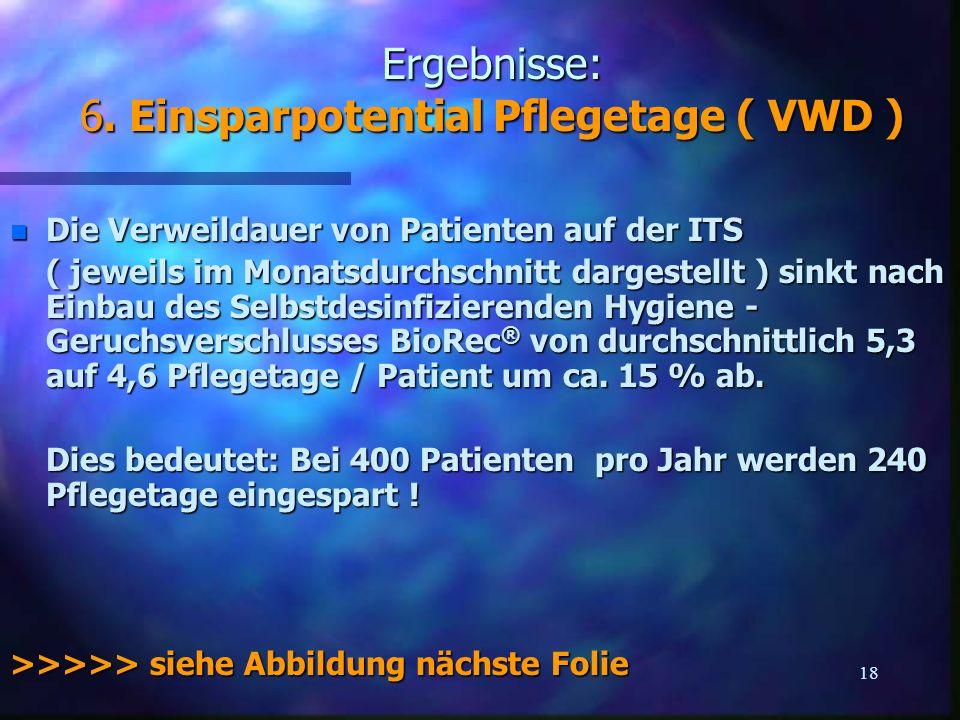 Ergebnisse: 6. Einsparpotential Pflegetage ( VWD )