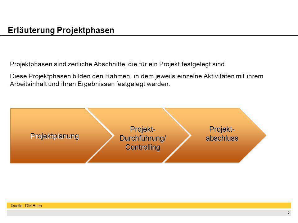Projektvorbereitung Die Vorbereitungsphase enthält z.B. folgende Aufgaben: Zusammenführung der Mitarbeiter und die Regelung der Zusammenarbeit.